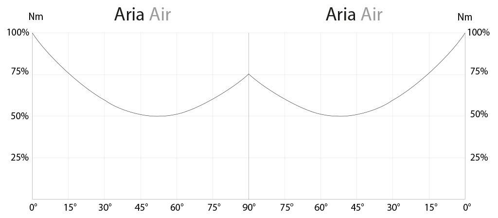 Actionneur pneumatique double effet GD en aluminium - diagrammes et couples de démarrage - Diagramme du couple en fonction de l'angle de rotation