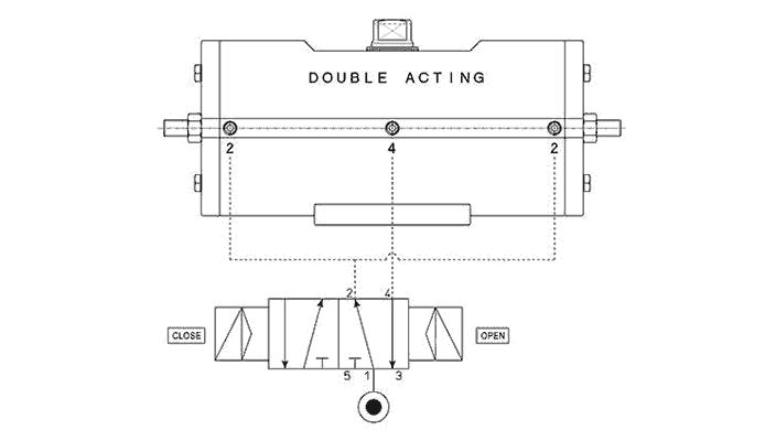 Actionneur pneumatique double effet GD acier au carbone A105 - spécifications -