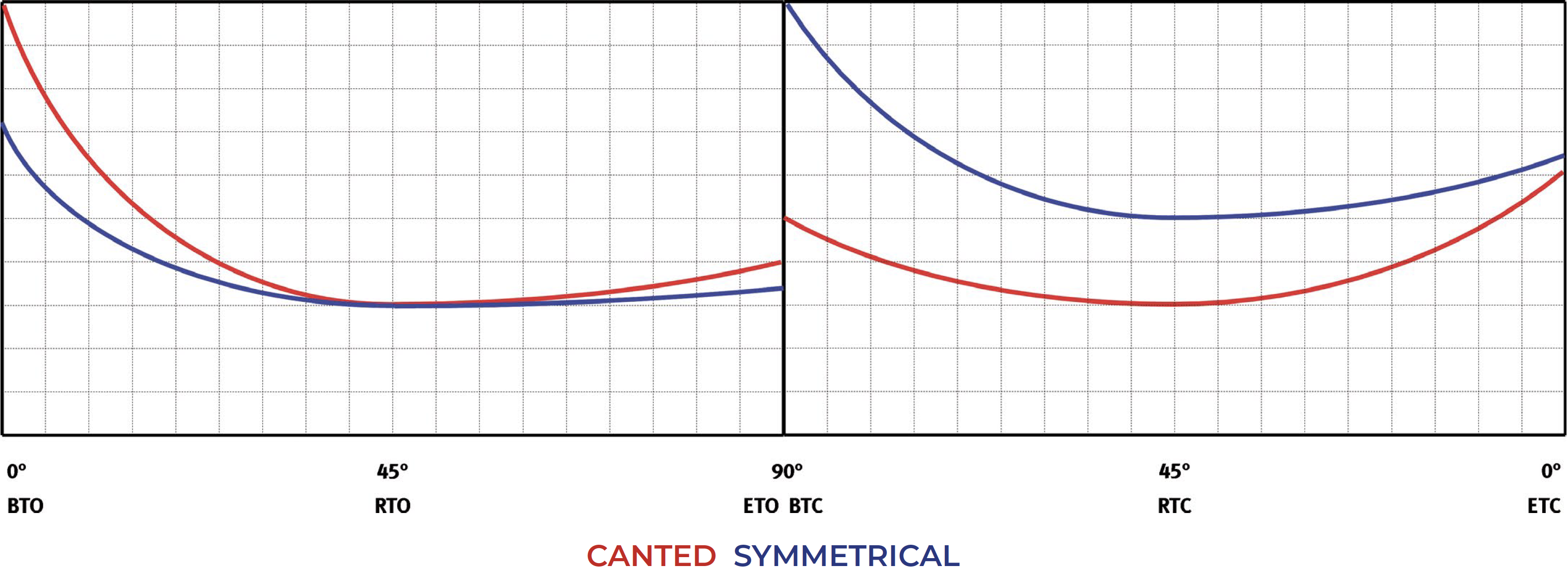 Actionneur pneumatique simple effet GS Heavy Duty acier au carbone  - diagrammes et couples de démarrage - Simple effet normalement fermé - Tableau des couples (moments de torsion)