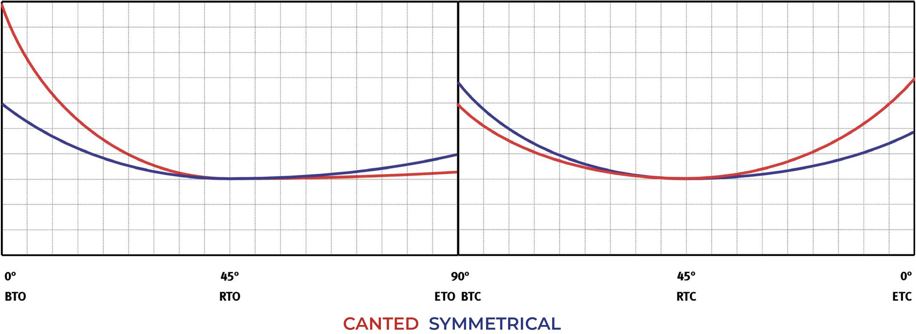 Actionneur pneumatique simple effet GS Heavy Duty acier au carbone  - diagrammes et couples de démarrage - Simple effet normalement ouvert - Tableau couples (moments de torsion)