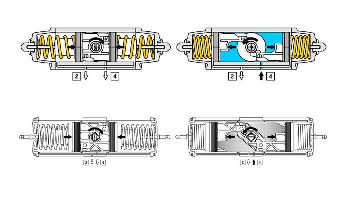 """Actionneur pneumatique simple effet GS en aluminium - spécifications - SCHÉMA DE FONCTIONNEMENT ACTIONNEUR PNEUMATIQUE """" GS"""""""