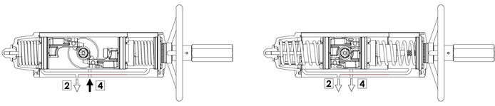 Actionneur pneumatique simple effet GSV avec commande manuelle intégrée - spécifications - Schéma de fonctionnement actionneur avec commande manuelle intégrée