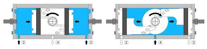 Actionneur pneumatique double effet GD inox CF8M microcoulé - spécifications - SCHÉMA DE FONCTIONNEMENT ACTIONNEUR PNEUMATIQUE GD