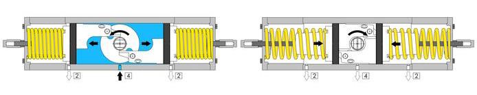 Actionneur pneumatique simple effet GS inox CF8M microcoulé - spécifications - SCHÉMA DE FONCTIONNEMENT ACTIONNEUR PNEUMATIQUE GS