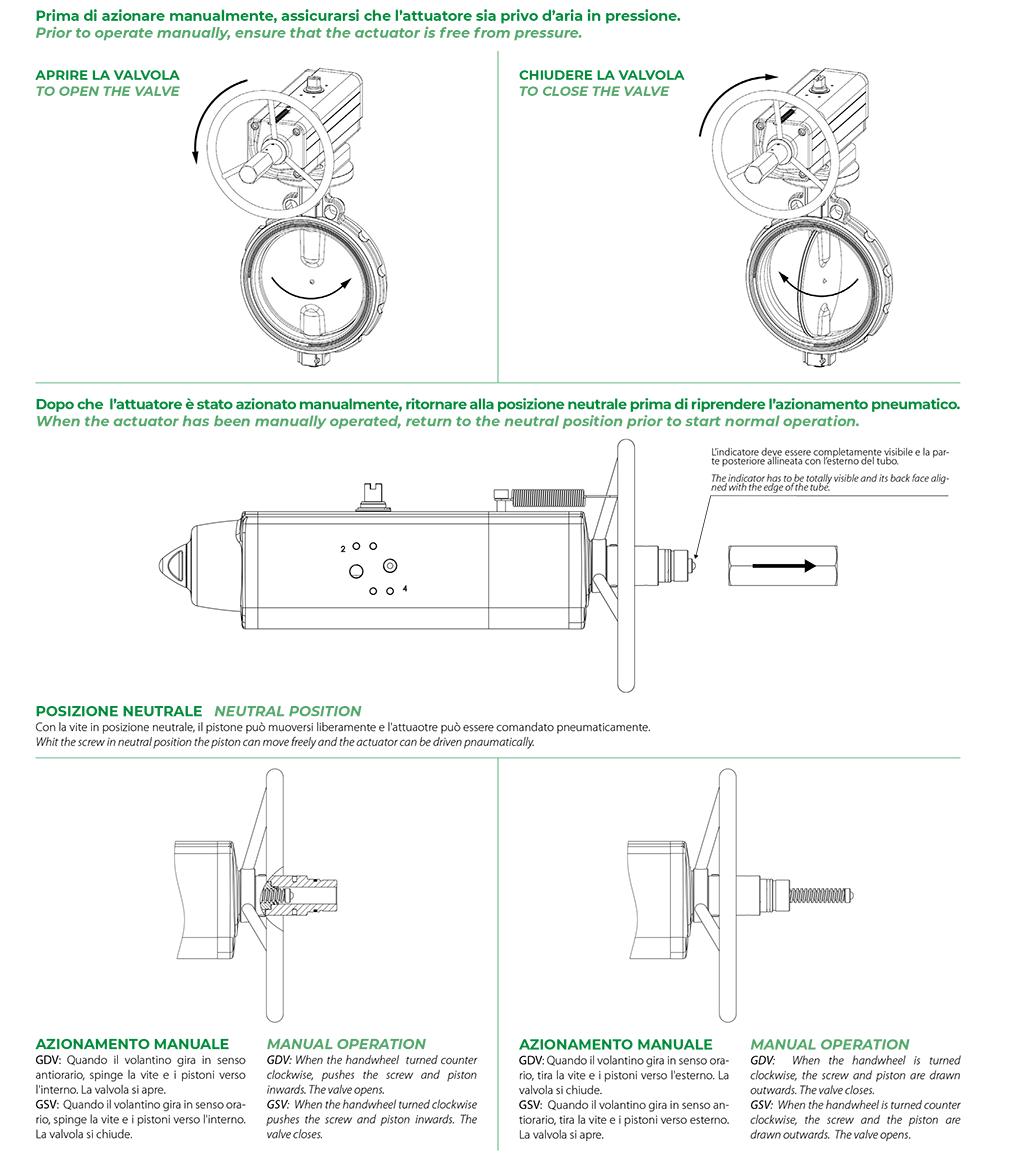 Actionneur pneumatique simple effet GSV avec commande manuelle intégrée - spécifications - Schéma de fonctionnement de l'actionneur avec commande manuelle intégrée